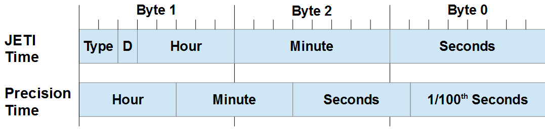 Precision Time Format